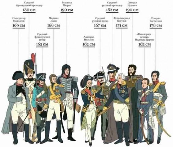 Знаете ли вы, какого роста были известные личности?